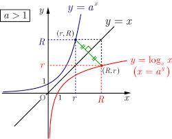 ワカるデキる 対数(6) ~対数の便利さ~